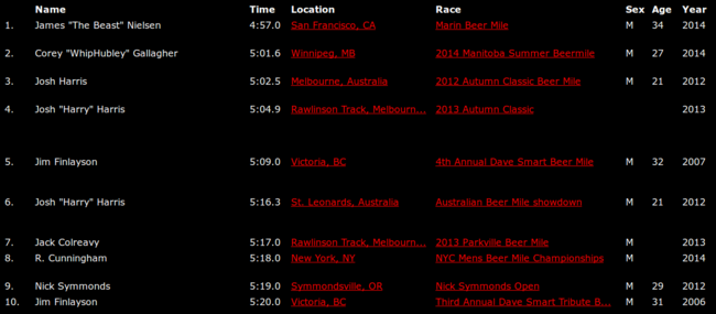 beermile-top-results